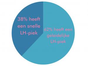 LH-patroon cirkeldiagram